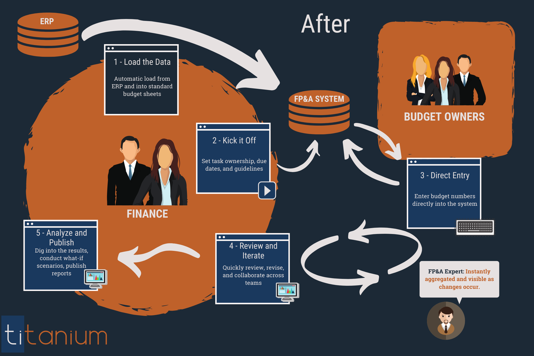 Budgeting Process - with Software