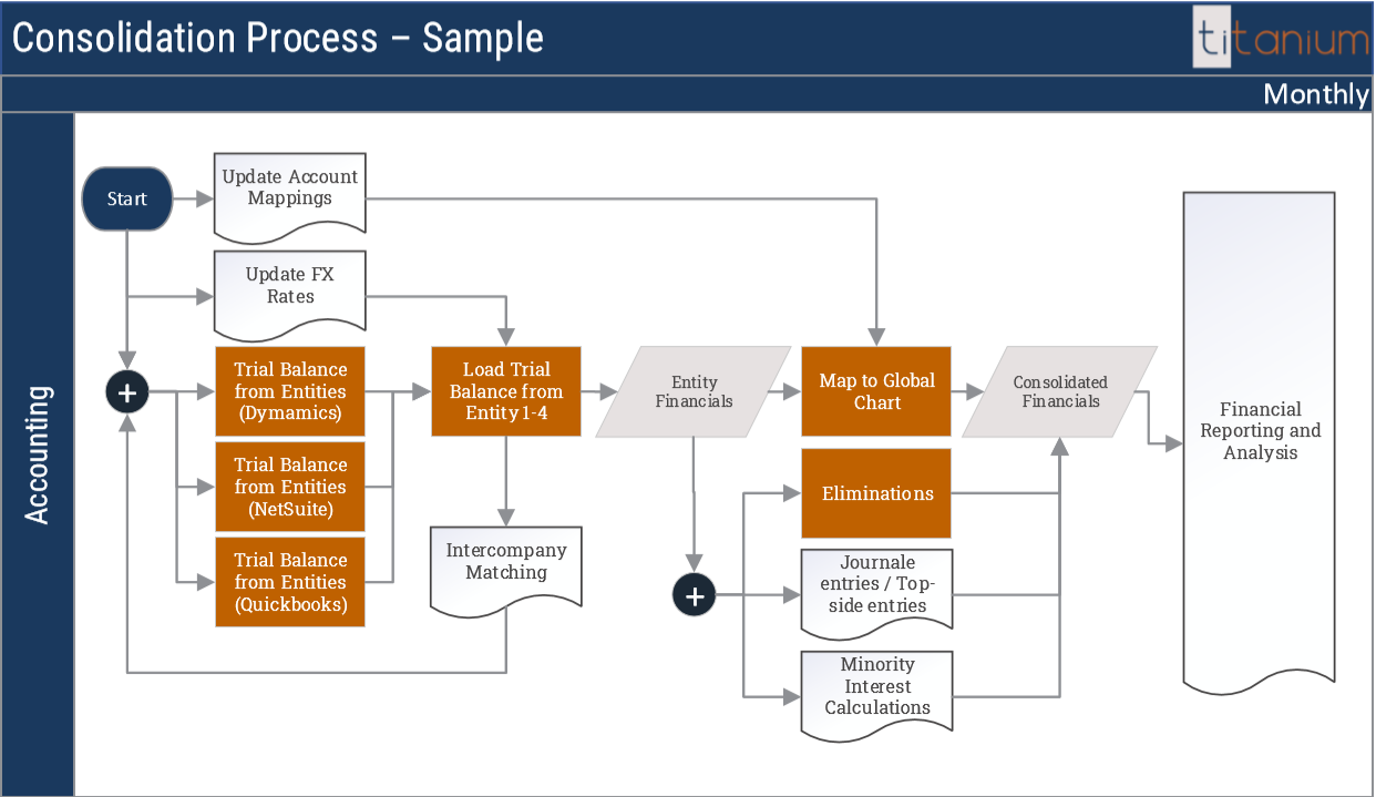 Financial Consolidation Process