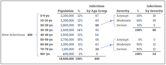 COVID19 allocation by age and severity