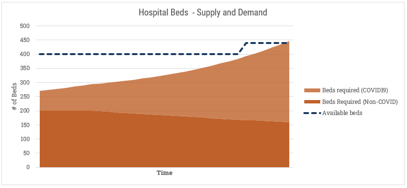 COVID19 Hospital Bed - Supply and Demand