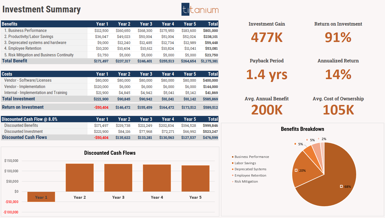 Titanium Finance ROI Calculator for FP&A software